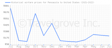 Price overview for flights from Pensacola to United States