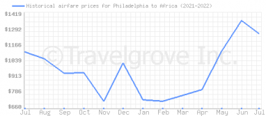 Price overview for flights from Philadelphia to Africa