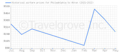 Price overview for flights from Philadelphia to Akron