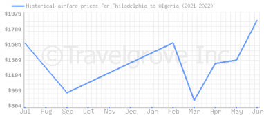 Price overview for flights from Philadelphia to Algeria