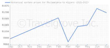 Price overview for flights from Philadelphia to Algiers
