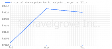 Price overview for flights from Philadelphia to Argentina