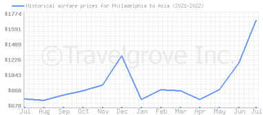 Price overview for flights from Philadelphia to Asia