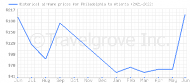 Price overview for flights from Philadelphia to Atlanta