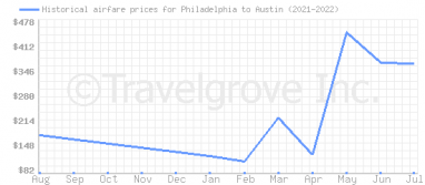 Price overview for flights from Philadelphia to Austin