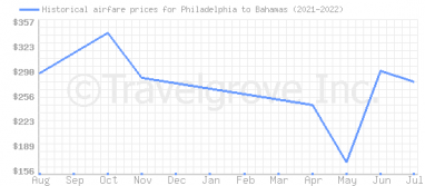 Price overview for flights from Philadelphia to Bahamas