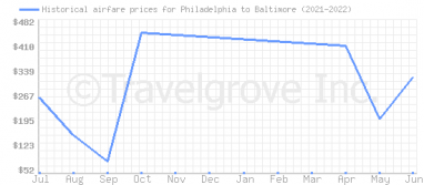 Price overview for flights from Philadelphia to Baltimore