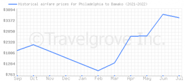 Price overview for flights from Philadelphia to Bamako