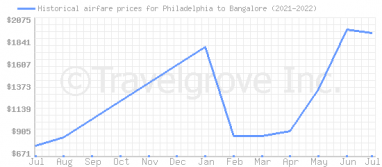 Price overview for flights from Philadelphia to Bangalore