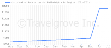 Price overview for flights from Philadelphia to Bangkok