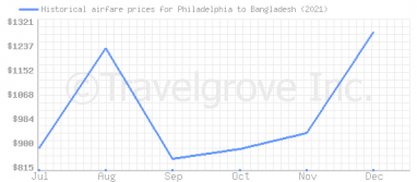Price overview for flights from Philadelphia to Bangladesh