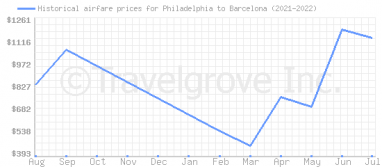 Price overview for flights from Philadelphia to Barcelona
