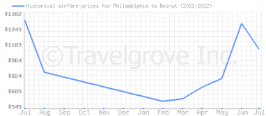 Price overview for flights from Philadelphia to Beirut