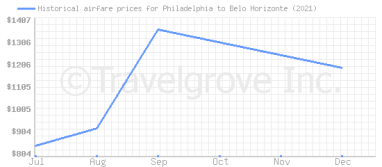 Price overview for flights from Philadelphia to Belo Horizonte