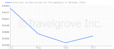 Price overview for flights from Philadelphia to Bermuda