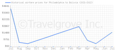 Price overview for flights from Philadelphia to Bolivia