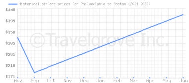 Price overview for flights from Philadelphia to Boston