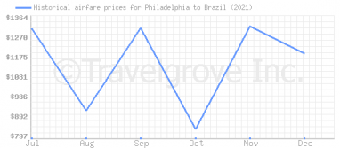 Price overview for flights from Philadelphia to Brazil