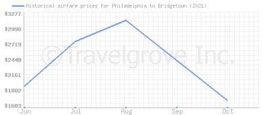 Price overview for flights from Philadelphia to Bridgetown