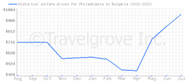 Price overview for flights from Philadelphia to Bulgaria