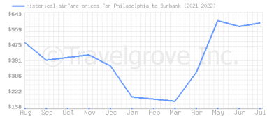 Price overview for flights from Philadelphia to Burbank