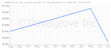 Price overview for flights from Philadelphia to Cameroon