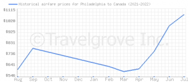 Price overview for flights from Philadelphia to Canada