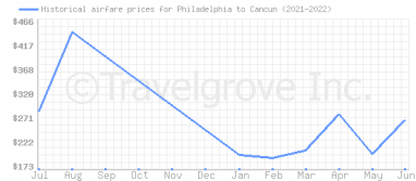 Price overview for flights from Philadelphia to Cancun