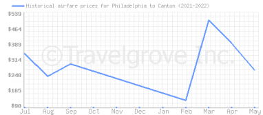 Price overview for flights from Philadelphia to Canton