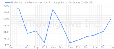 Price overview for flights from Philadelphia to Caribbean