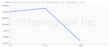 Price overview for flights from Philadelphia to Casablanca
