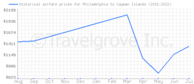 Price overview for flights from Philadelphia to Cayman Islands