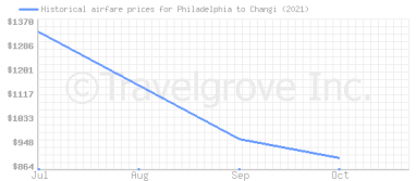 Price overview for flights from Philadelphia to Changi