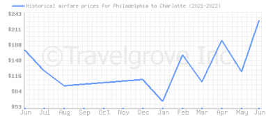 Price overview for flights from Philadelphia to Charlotte