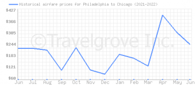 Price overview for flights from Philadelphia to Chicago