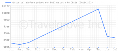 Price overview for flights from Philadelphia to Chile