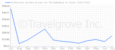 Price overview for flights from Philadelphia to China