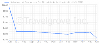 Price overview for flights from Philadelphia to Cincinnati