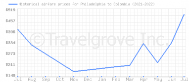 Price overview for flights from Philadelphia to Colombia