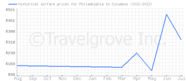 Price overview for flights from Philadelphia to Columbus