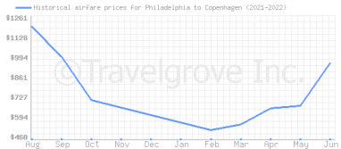 Price overview for flights from Philadelphia to Copenhagen