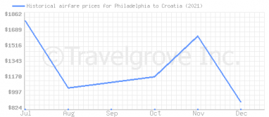 Price overview for flights from Philadelphia to Croatia