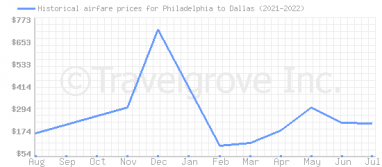 Price overview for flights from Philadelphia to Dallas