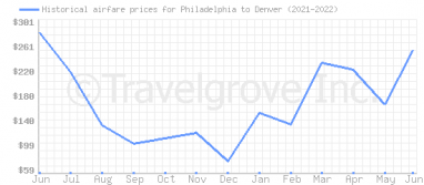 Price overview for flights from Philadelphia to Denver