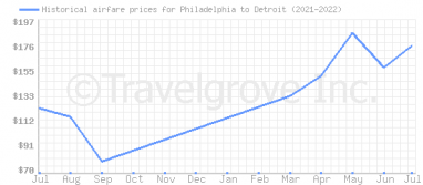 Price overview for flights from Philadelphia to Detroit