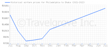 Price overview for flights from Philadelphia to Dhaka