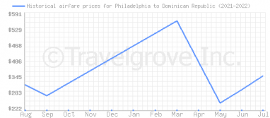 Price overview for flights from Philadelphia to Dominican Republic