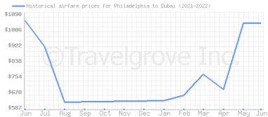 Price overview for flights from Philadelphia to Dubai
