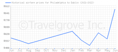Price overview for flights from Philadelphia to Dublin
