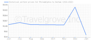 Price overview for flights from Philadelphia to Durham